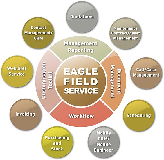 diagram of five benefits of eagle field service management